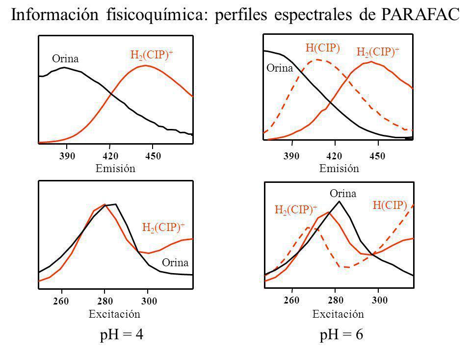 Emisión 390420450 Excitación 260280300 Orina H 2 (CIP) + pH = 4 Emisión Excitación Orina H 2 (CIP) + Orina H(CIP) H 2 (CIP) + 390420450 260280300 pH =