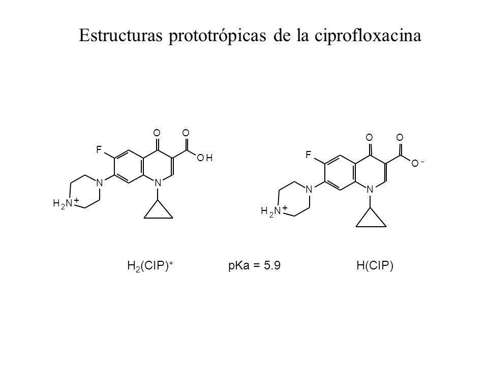 N OO OH F N H 2 N + N OO O – F N H 2 N + H 2 (CIP) + pKa = 5.9 H(CIP) Estructuras prototrópicas de la ciprofloxacina