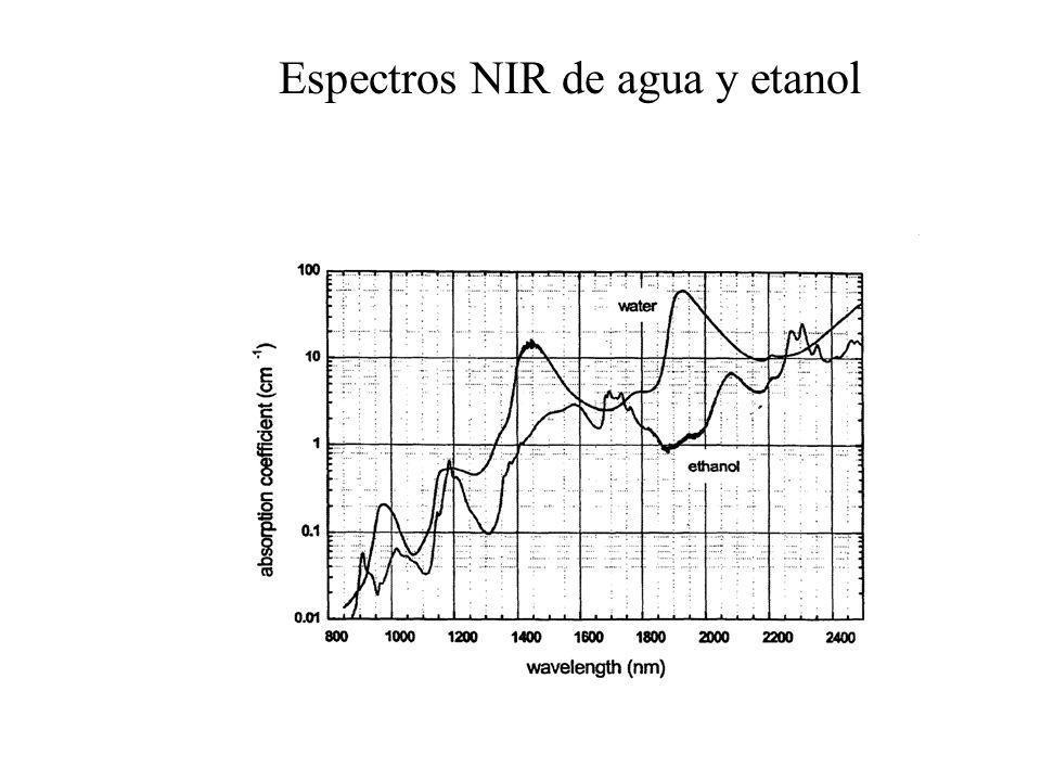 Espectros NIR de agua y etanol