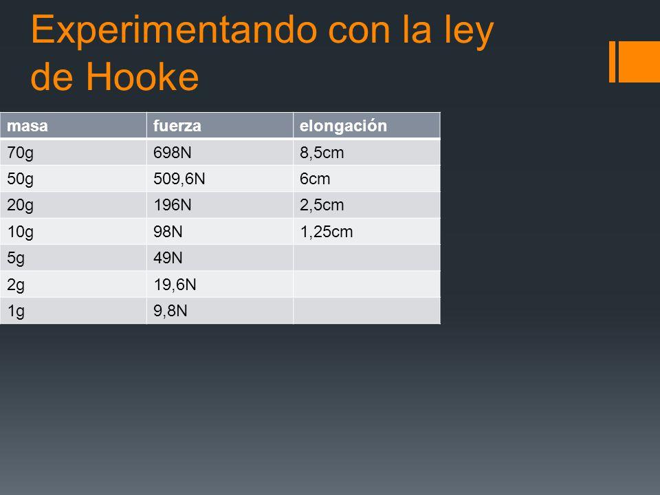 Experimentando con la ley de Hooke masafuerzaelongación 70g698N8,5cm 50g509,6N6cm 20g196N2,5cm 10g98N1,25cm 5g49N 2g19,6N 1g9,8N