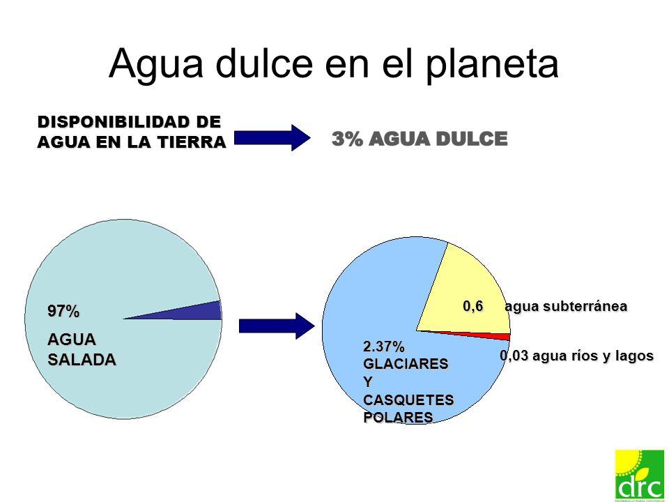 5 Agua dulce en el planeta 97% AGUA SALADA 2.37% GLACIARES Y CASQUETES POLARES DISPONIBILIDAD DE AGUA EN LA TIERRA 0,6 agua subterránea 0,03 agua ríos