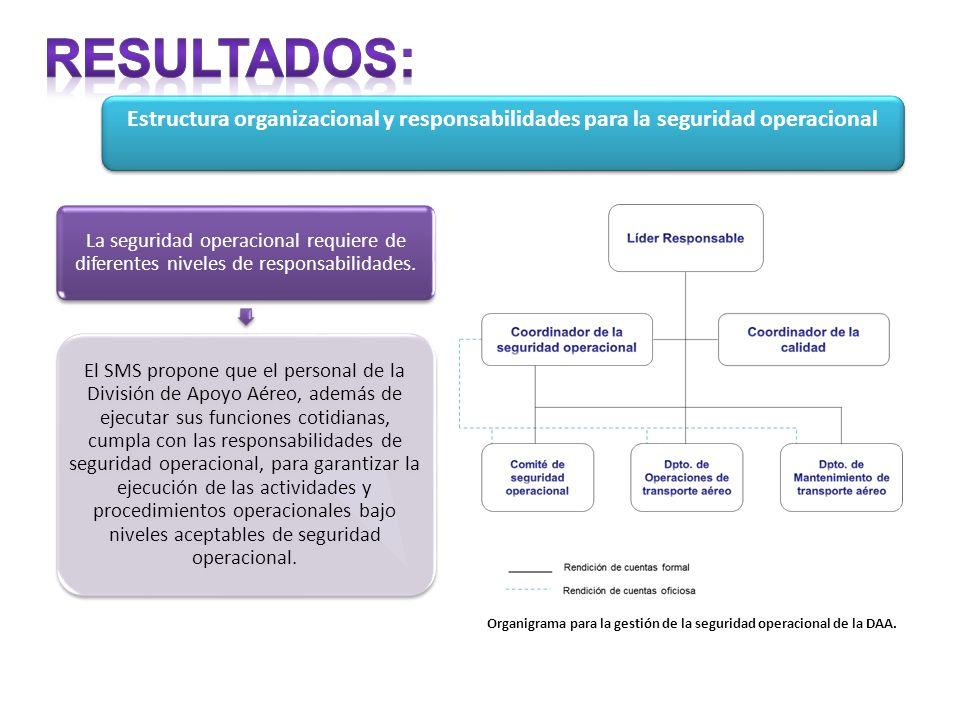 Estructura organizacional y responsabilidades para la seguridad operacional Organigrama para la gestión de la seguridad operacional de la DAA.