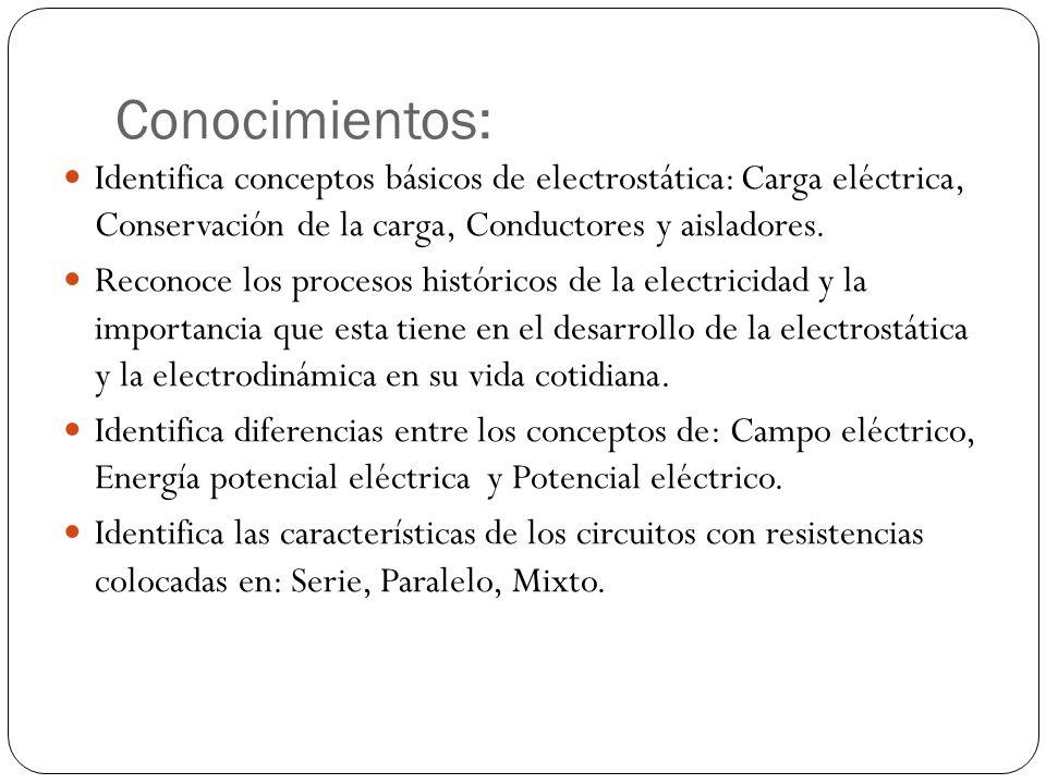 Conocimientos: Identifica conceptos básicos de electrostática: Carga eléctrica, Conservación de la carga, Conductores y aisladores. Reconoce los proce