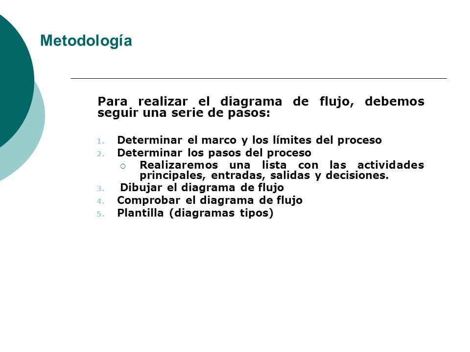 Para realizar el diagrama de flujo, debemos seguir una serie de pasos: 1. Determinar el marco y los límites del proceso 2. Determinar los pasos del pr