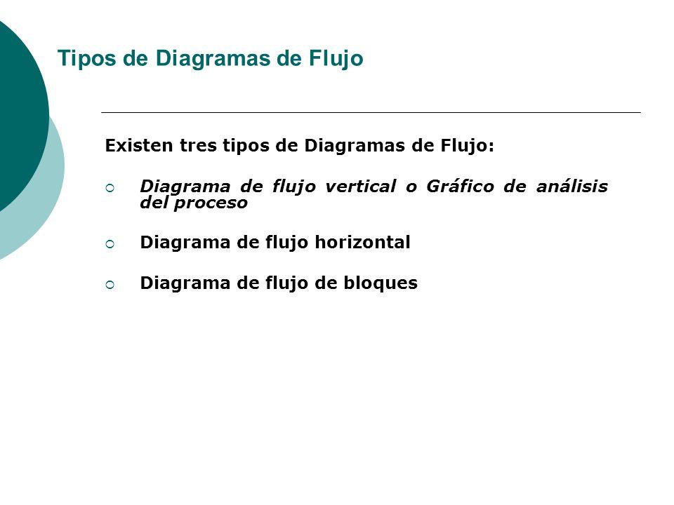 Existen tres tipos de Diagramas de Flujo: Diagrama de flujo vertical o Gráfico de análisis del proceso Diagrama de flujo horizontal Diagrama de flujo de bloques Tipos de Diagramas de Flujo