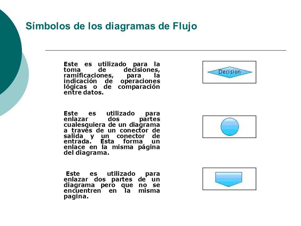 Este es utilizado para la toma de decisiones, ramificaciones, para la indicación de operaciones lógicas o de comparación entre datos. Este es utilizad