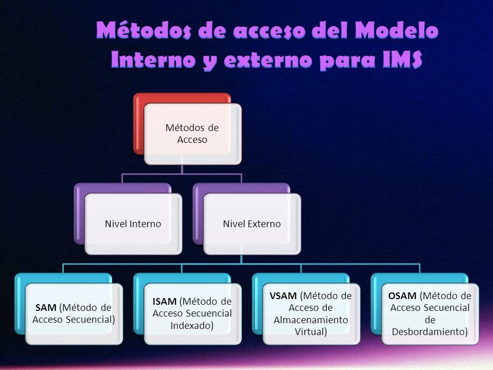 Métodos de Acceso Nivel InternoNivel Externo SAM (Método de Acceso Secuencial) ISAM (Método de Acceso Secuencial Indexado) VSAM (Método de Acceso de A