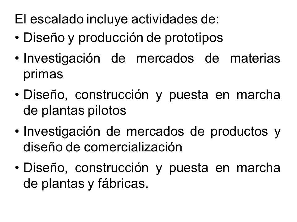 El escalado incluye actividades de: Diseño y producción de prototipos Investigación de mercados de materias primas Diseño, construcción y puesta en marcha de plantas pilotos Investigación de mercados de productos y diseño de comercialización Diseño, construcción y puesta en marcha de plantas y fábricas.