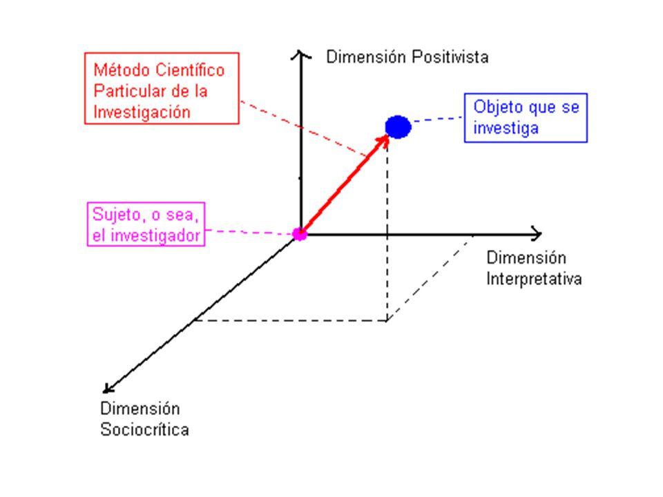 En este enfoque multidimensional se corre el peligro de pretender crear el Método Científico Particular de la investigación como una suma algebraica de los elementos de cada dimensión.