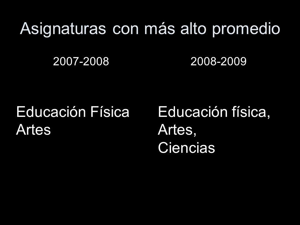 Promedios 2007-20082008-2009 1º2º3º1º2º3º 7.87.55.87.87.77.8