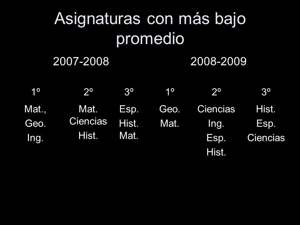 Asignaturas con más alto promedio 2007-20082008-2009 Educación Física Artes Educación física, Artes, Ciencias
