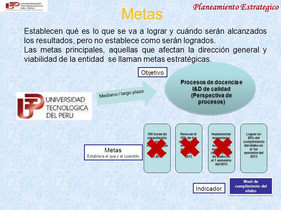 Planeamiento Estrategico Indicadores de la Perspectiva de Aprendizaje y Desarrollo 14