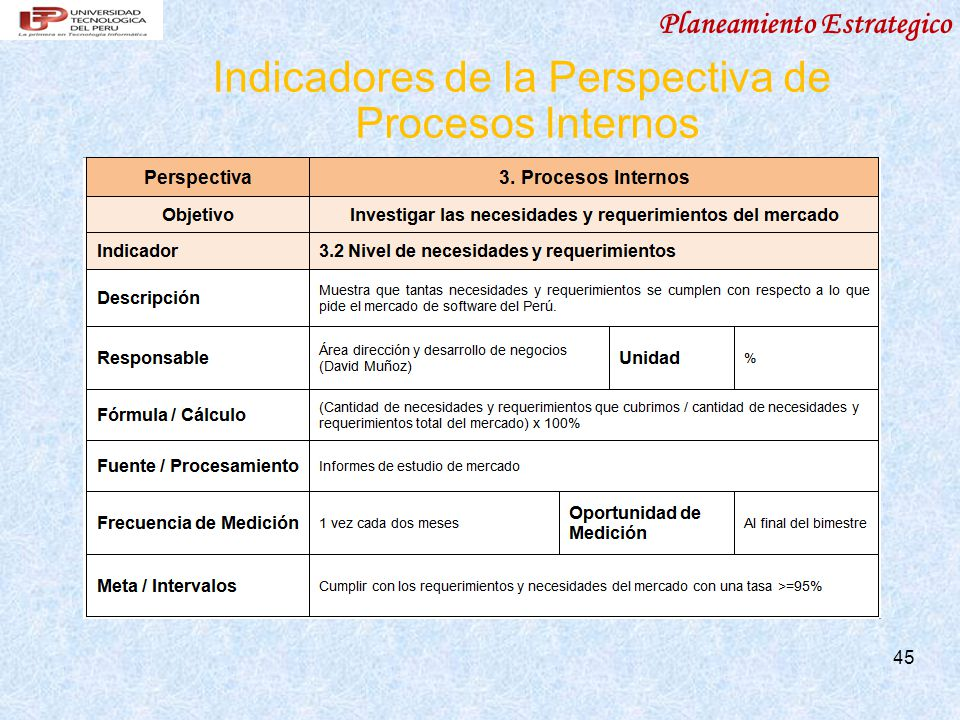 Planeamiento Estrategico Indicadores de la Perspectiva de Procesos Internos 45