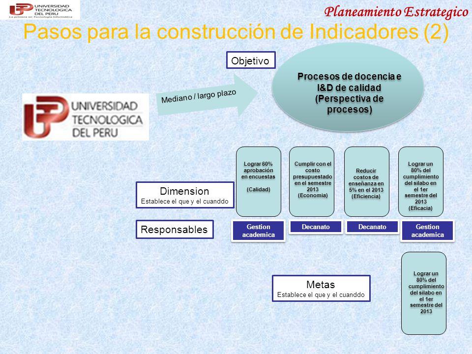 Planeamiento Estrategico Pasos para la construcción de Indicadores (2) Procesos de docencia e I&D de calidad (Perspectiva de procesos) Procesos de docencia e I&D de calidad (Perspectiva de procesos) Lograr 60% aprobación en encuestas (Calidad) Lograr 60% aprobación en encuestas (Calidad) Gestion academica Mediano / largo plazo Dimension Establece el que y el cuanddo Responsables Objetivo Cumplir con el costo presupuestado en el semestre 2013 (Economia) Cumplir con el costo presupuestado en el semestre 2013 (Economia) Reducir costos de enseñanza en 5% en el 2013 (Eficiencia) Reducir costos de enseñanza en 5% en el 2013 (Eficiencia) Lograr un 80% del cumplimiento del silabo en el 1er semestre del 2013 (Eficacia) Lograr un 80% del cumplimiento del silabo en el 1er semestre del 2013 (Eficacia) Decanato Gestion academica Metas Establece el que y el cuanddo Lograr un 80% del cumplimiento del silabo en el 1er semestre del 2013