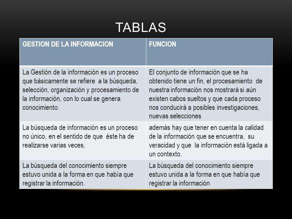 TABLAS GESTION DE LA INFORMACIONFUNCION La Gestión de la información es un proceso que básicamente se refiere a la búsqueda, selección, organización y