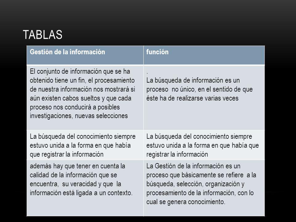TABLAS Gestión de la informaciónfunción El conjunto de información que se ha obtenido tiene un fin, el procesamiento de nuestra información nos mostra