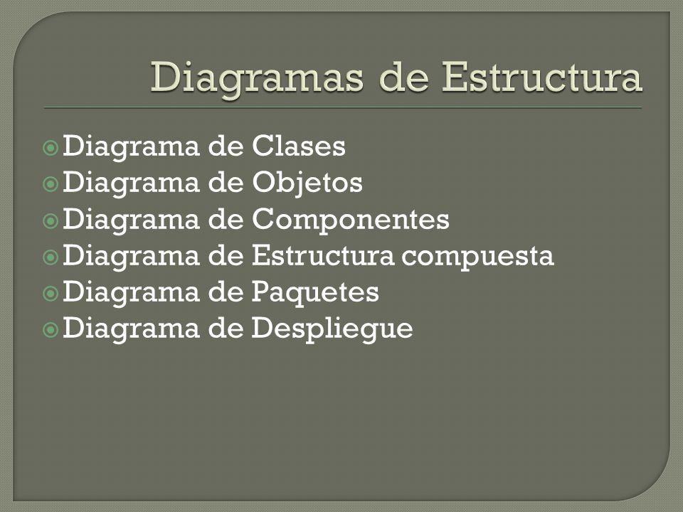 Diagrama de Clases Diagrama de Objetos Diagrama de Componentes Diagrama de Estructura compuesta Diagrama de Paquetes Diagrama de Despliegue