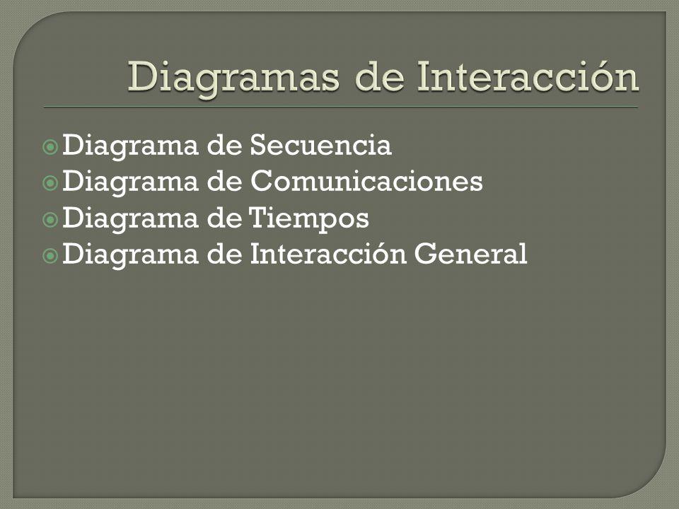 Diagrama de Secuencia Diagrama de Comunicaciones Diagrama de Tiempos Diagrama de Interacción General