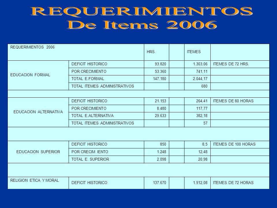 UNIDADES EDUCATIVAS DE CONVENIO Fe y Alegría Escuelas Populares Don Bosco Escuelas De Cristo Escuelas Parroquiales/ Congregacio- nales Total 412231397