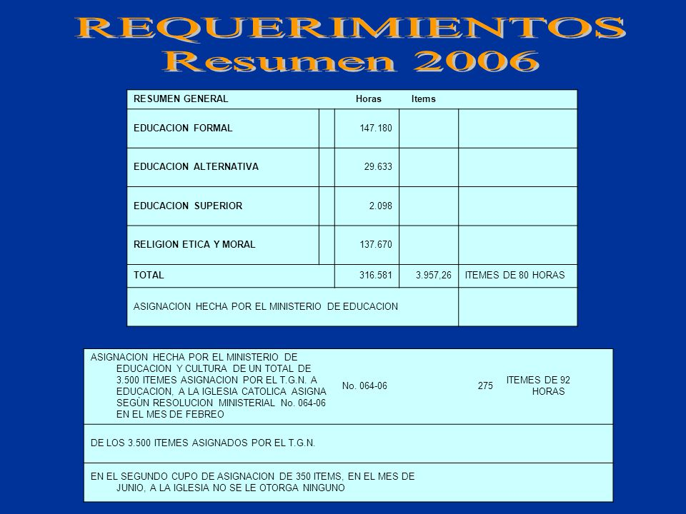 REQUERIMIENTOS 2006 HRS.ITEMES EDUCACION FORMAL DEFICIT HISTORICO93.820 1.303,06ITEMES DE 72 HRS.