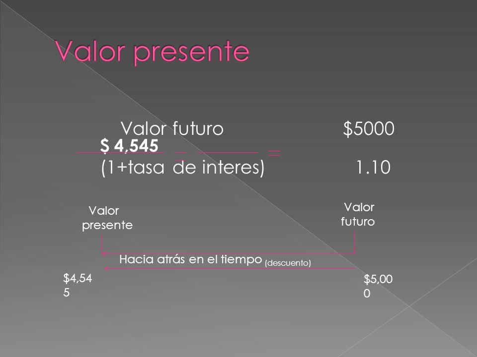 Valor futuro $5000 $ 4,545 (1+tasa de interes) 1.10 Valor presente Valor futuro Hacia atrás en el tiempo (descuento) $4,54 5 $5,00 0