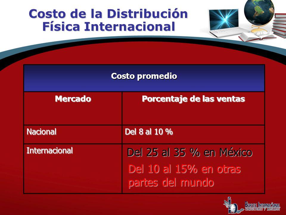 Costo de la Distribución Física Internacional Costo promedio Mercado Porcentaje de las ventas Nacional Del 8 al 10 % Internacional Del 25 al 35 % en México Del 10 al 15% en otras partes del mundo