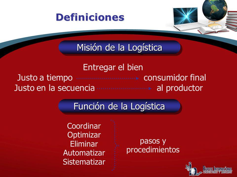 Definiciones Entregar el bien Justo a tiempo consumidor final Justo en la secuencia al productor Misión de la Logística Función de la Logística Coordinar Optimizar Eliminar Automatizar Sistematizar pasos y procedimientos