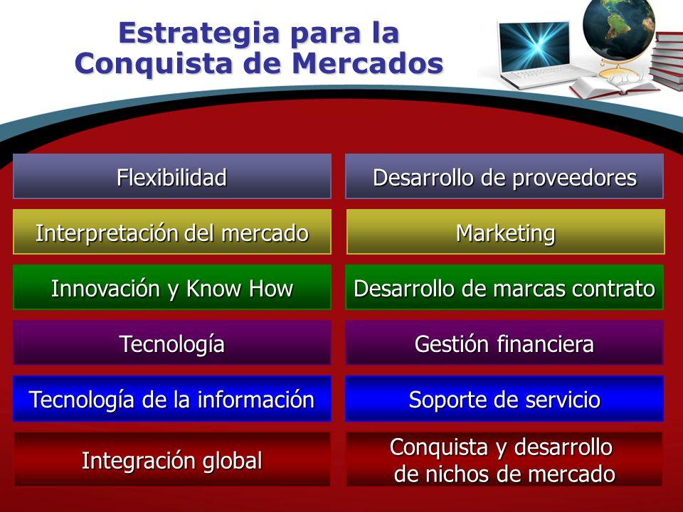 Estrategia para la Conquista de Mercados Flexibilidad Interpretación del mercado Innovación y Know How Tecnología Desarrollo de proveedores Marketing Desarrollo de marcas contrato Gestión financiera Tecnología de la información Integración global Soporte de servicio Conquista y desarrollo de nichos de mercado