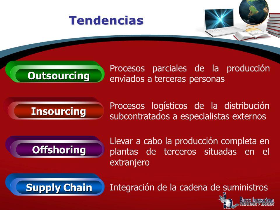 Tendencias Offshoring Outsourcing Insourcing Procesos parciales de la producción enviados a terceras personas Procesos logísticos de la distribución subcontratados a especialistas externos Llevar a cabo la producción completa en plantas de terceros situadas en el extranjero Supply Chain Integración de la cadena de suministros