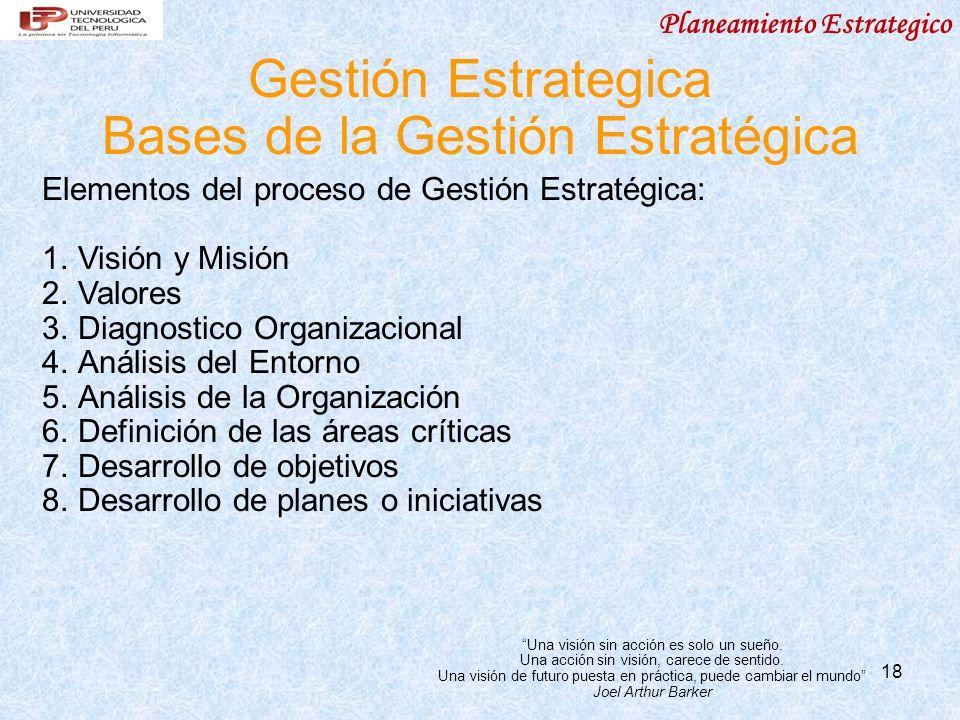 18 Gestión Estrategica Bases de la Gestión Estratégica Elementos del proceso de Gestión Estratégica: 1.Visión y Misión 2.Valores 3.Diagnostico Organiz
