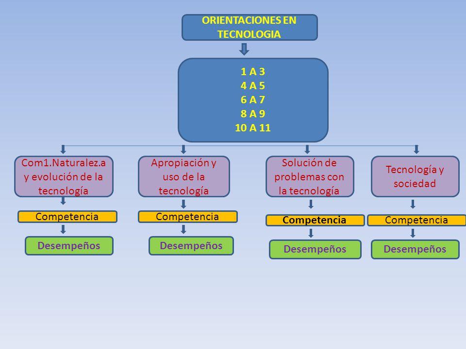 ORIENTACIONES EN TECNOLOGIA 1 A 3 4 A 5 6 A 7 8 A 9 10 A 11 Com1.Naturalez.a y evolución de la tecnología Apropiación y uso de la tecnología Solución