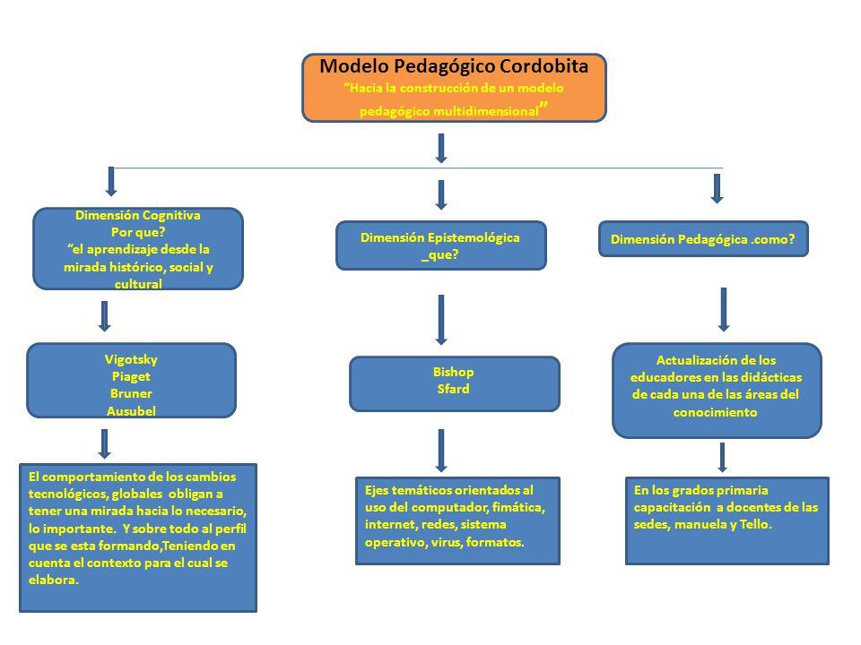 Estructura del plan de Área en informática en la IEJosé María Córdoba Grados de cero a 11 Competencias para el grado Desempeños Competencia por periodo