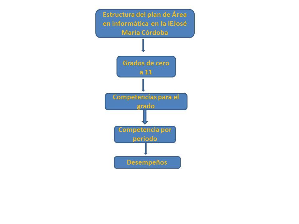 Estructura del plan de Área en informática en la IEJosé María Córdoba Grados de cero a 11 Competencias para el grado Desempeños Competencia por period