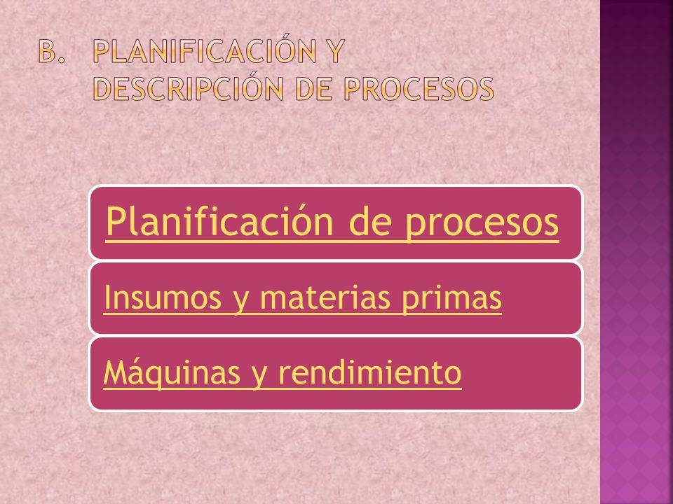Insumos y materias primasMáquinas y rendimiento Planificación de procesos