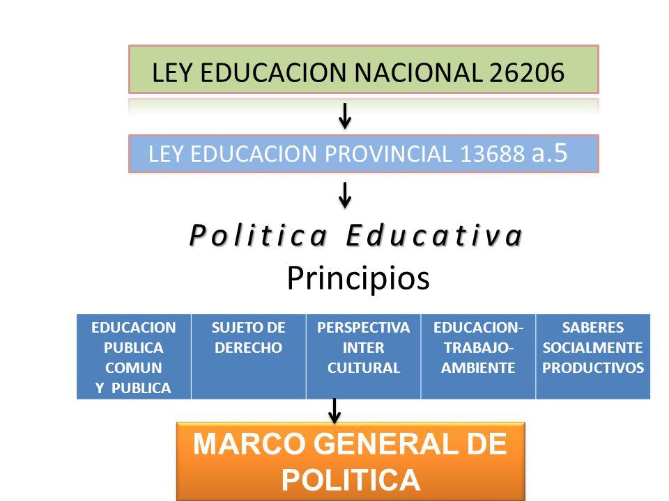 EDUCACION PUBLICA COMUN Y PUBLICA SUJETO DE DERECHO PERSPECTIVA INTER CULTURAL EDUCACION- TRABAJO- AMBIENTE SABERES SOCIALMENTE PRODUCTIVOS LEY EDUCACION NACIONAL 26206 LEY EDUCACION PROVINCIAL 13688 a.5 Politica Educativa Politica Educativa Principios MARCO GENERAL DE POLITICA CURRICULAR