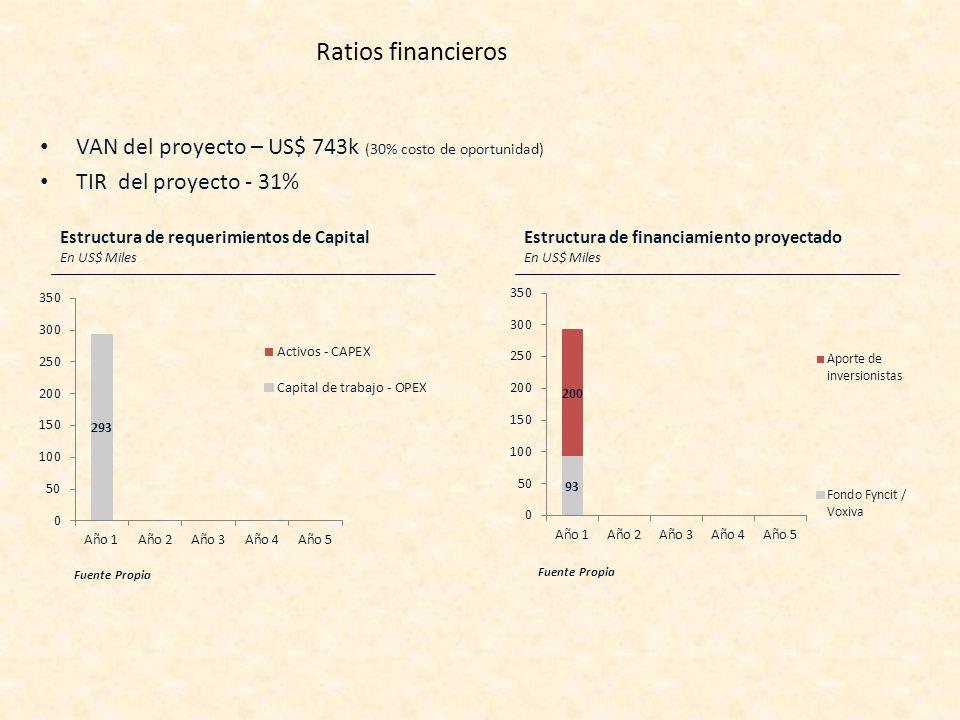 Ratios financieros VAN del proyecto – US$ 743k (30% costo de oportunidad) TIR del proyecto - 31% Fuente Propia Estructura de requerimientos de Capital En US$ Miles Fuente Propia Estructura de financiamiento proyectado En US$ Miles