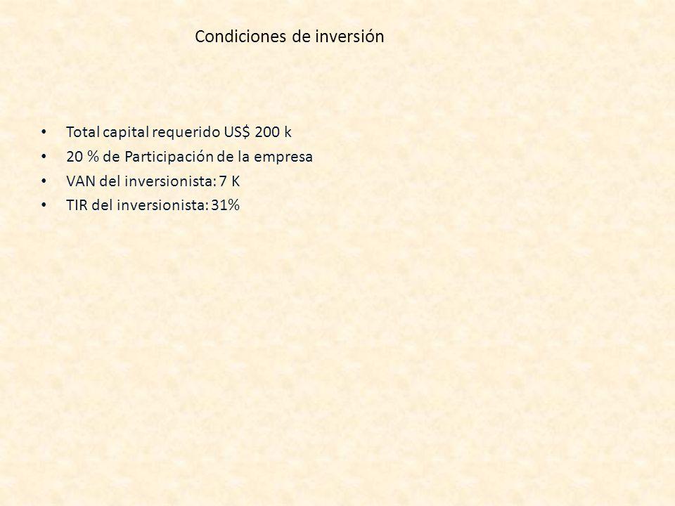 Condiciones de inversión Total capital requerido US$ 200 k 20 % de Participación de la empresa VAN del inversionista: 7 K TIR del inversionista: 31%