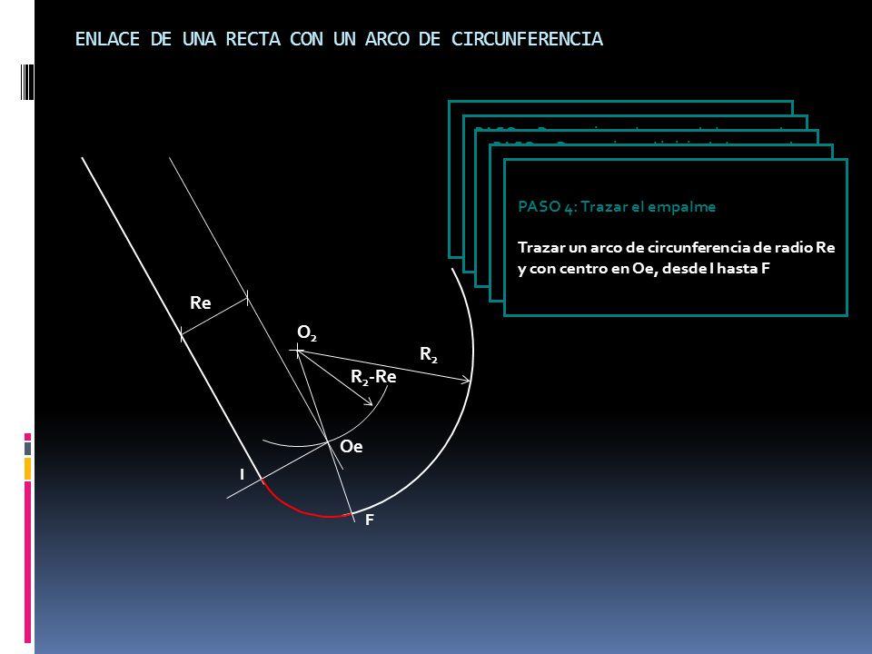 ENLACE DE UNA RECTA CON UN ARCO DE CIRCUNFERENCIA O2O2 R2R2 DATOS: Recta Arco de circunferencia (O 2, R 2 ) Radio del empalme (Re) Condición: Re < R 2 PASO 1: Determinar el centro de la curva de empalme Trazar una paralela a la recta a una distancia Re y un arco de dircunferencia con centro en Oe y radio igual a R 2 -Re R 2 -Re Oe PASO 2: Determinar el inicio de la curva de empalme Trazar una perpendicular a la recta desde Oe.