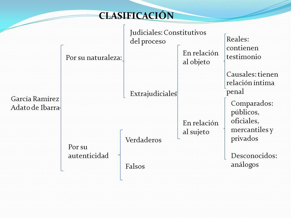 García Ramírez Adato de Ibarra Por su naturaleza: Judiciales: Constitutivos del proceso Extrajudiciales En relación al objeto En relación al sujeto Re