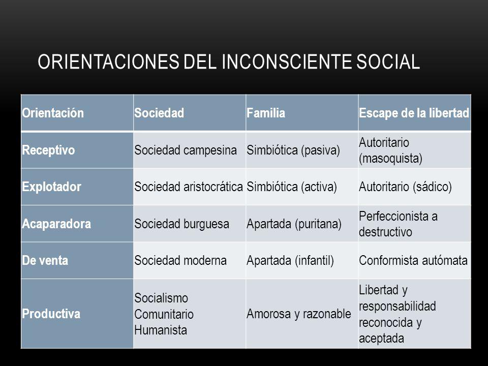 ORIENTACIONES DEL INCONSCIENTE SOCIAL OrientaciónSociedadFamiliaEscape de la libertad Receptivo Sociedad campesinaSimbiótica (pasiva) Autoritario (mas