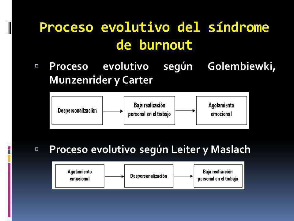 Proceso evolutivo del síndrome de burnout Proceso evolutivo según Golembiewki, Munzenrider y Carter Proceso evolutivo según Leiter y Maslach