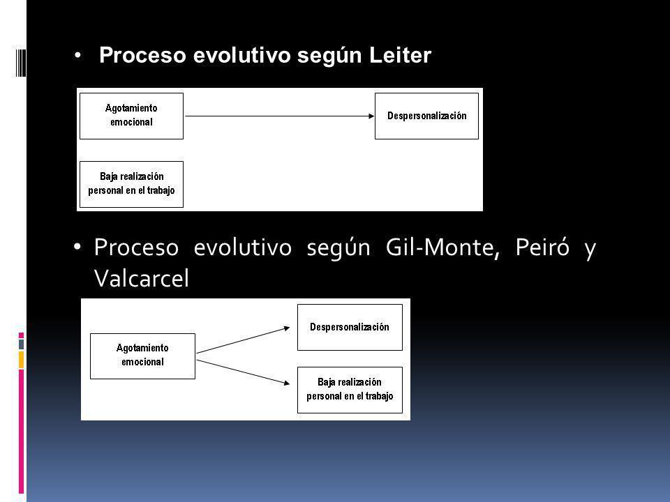 Proceso evolutivo según Leiter Proceso evolutivo según Gil-Monte, Peiró y Valcarcel