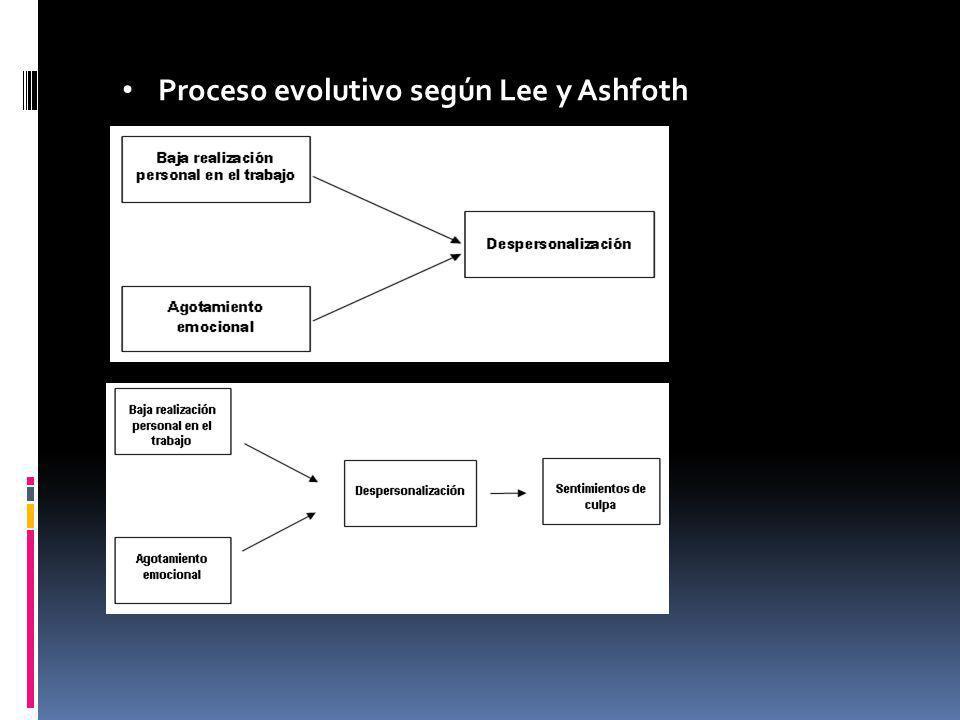 Proceso evolutivo según Lee y Ashfoth