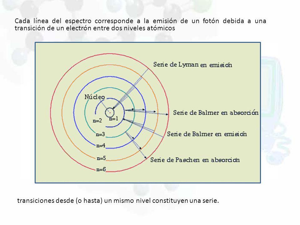 Cada línea del espectro corresponde a la emisión de un fotón debida a una transición de un electrón entre dos niveles atómicos transiciones desde (o h