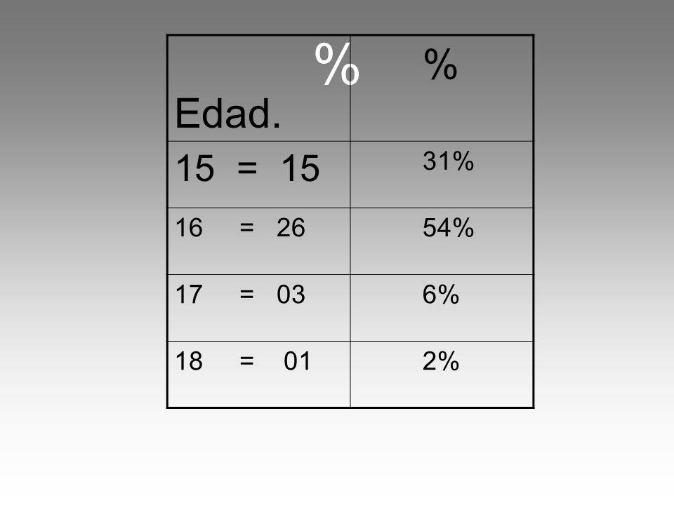 % Edad. % 15 = 15 31% 16 = 26 54% 17 = 03 6% 18 = 01 2%