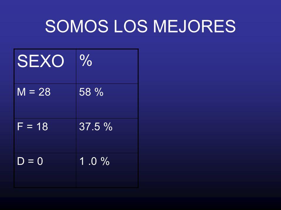 SOMOS LOS MEJORES SEXO % M = 2858 % F = 1837.5 % D = 01.0 %
