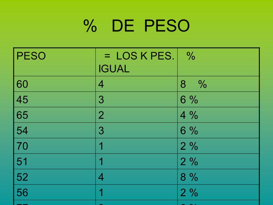 % DE PESO PESO = LOS K PES. IGUAL % 6048 % 4536 % 6524 % 5436 % 7012 % 5112 % 5248 % 5612 % 7736 % 8312 % 4812 % 6912 % 4012 % 5512 % 8012 % 7512 % 41