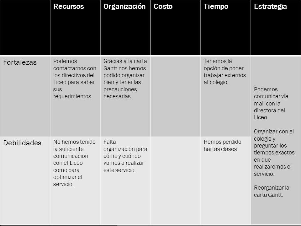 RecursosOrganizaciónCostoTiempoEstrategia Fortalezas Podemos contactarnos con los directivos del Liceo para saber sus requerimientos. Gracias a la car