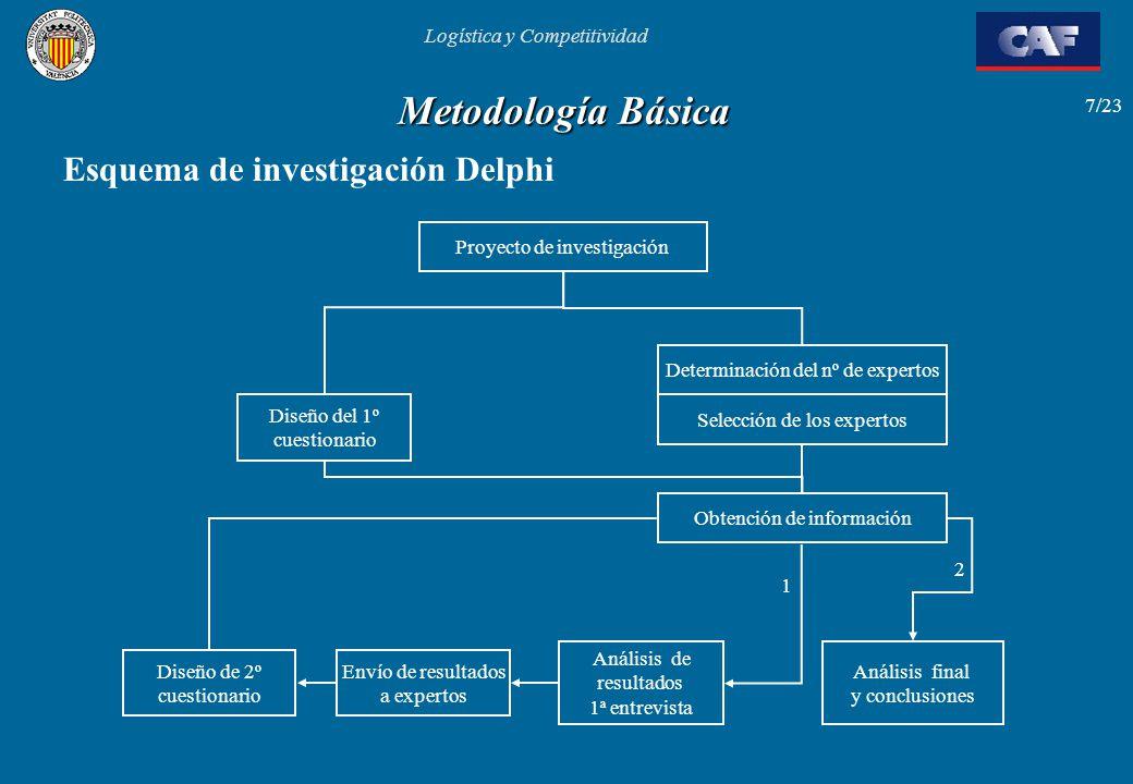 Logística y Competitividad 7/23 Metodología Básica Esquema de investigación Delphi Proyecto de investigación Determinación del nº de expertos Selecció