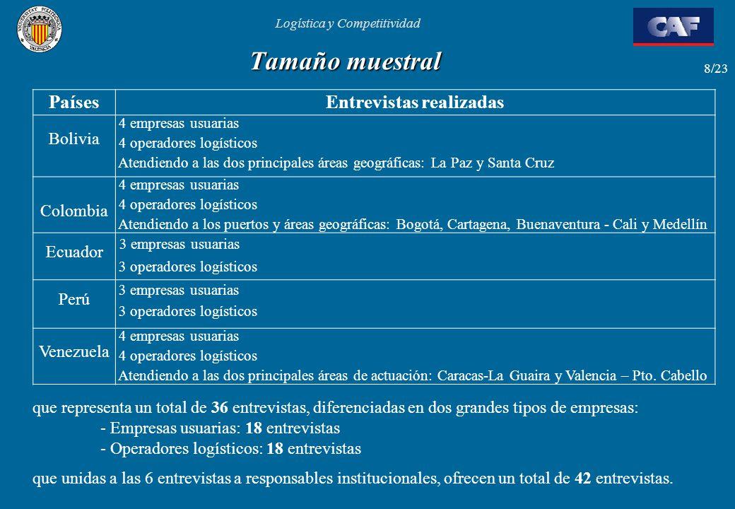 Logística y Competitividad 8/23 Tamaño muestral PaísesEntrevistas realizadas Bolivia 4 empresas usuarias 4 operadores logísticos Atendiendo a las dos